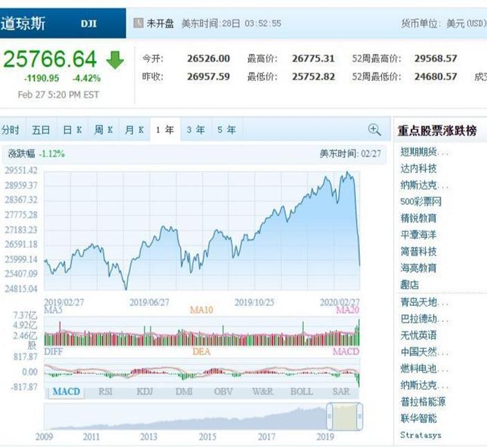 杜指近日跌幅嚇人,已跌回至一年前的水平!騰訊圖表