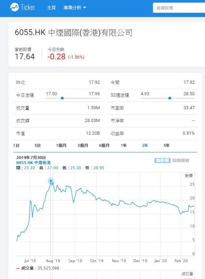 中煙國際(6055)股價能否重拾升軌,視乎「走出去」是否成功?Ticker.com