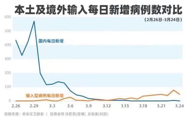 中國自3月12日開始,境外輸入病例已超過本土感染病例。