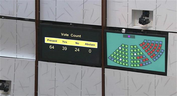 立法會以39票贊成、24票反對,通過逾2158億元臨時撥款議案。