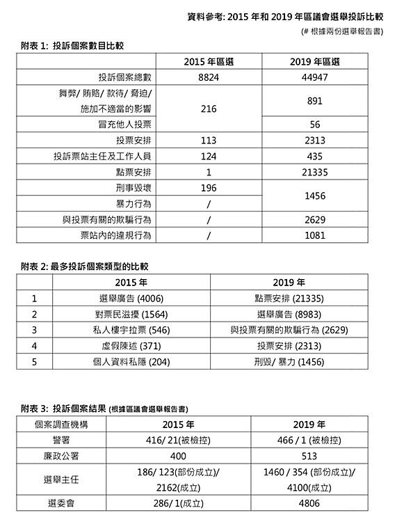 統計數字顯示2019年區議會選舉比2015年的投訴大幅增加