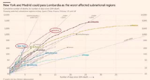 圖中藍色線指紐約州,黃色線指武漢。金融時報