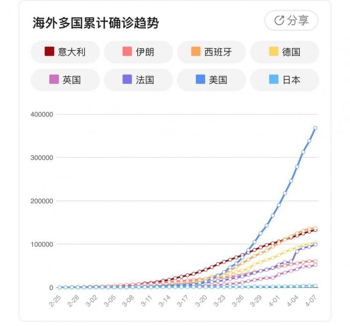 除美國外,各國新冠肺炎增幅趨向平緩。騰訊圖表