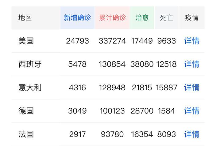 全球首5個感染國家的確診數字都大過中國,當中德國的死亡率最低。騰訊圖片