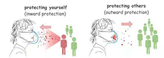 口罩可以防止散播和吸入飛沫。