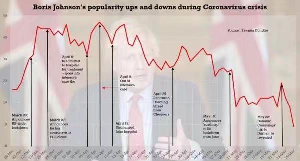 59%英國人認為卡明斯要辭職。