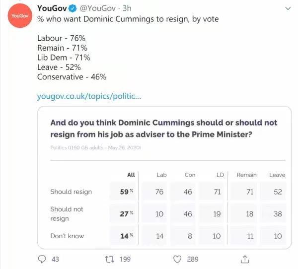 在民調中首相約翰遜的支持度大插。