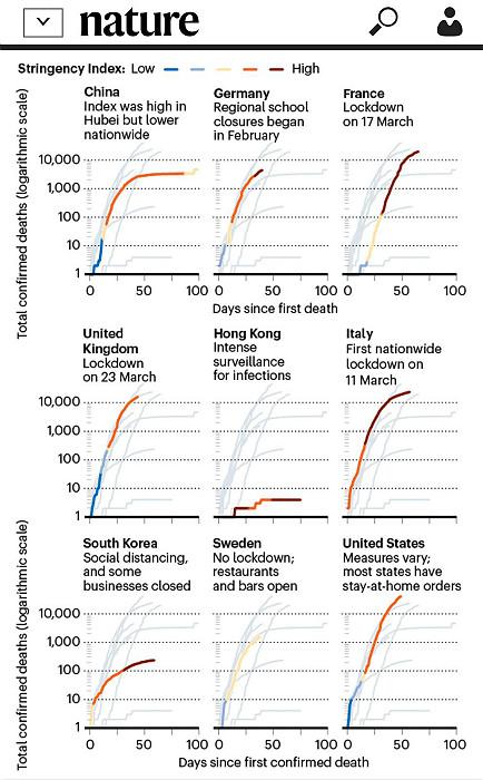 研究比較9個地區的嚴格控制指標,深紅色代表嚴控,香港不算太嚴。