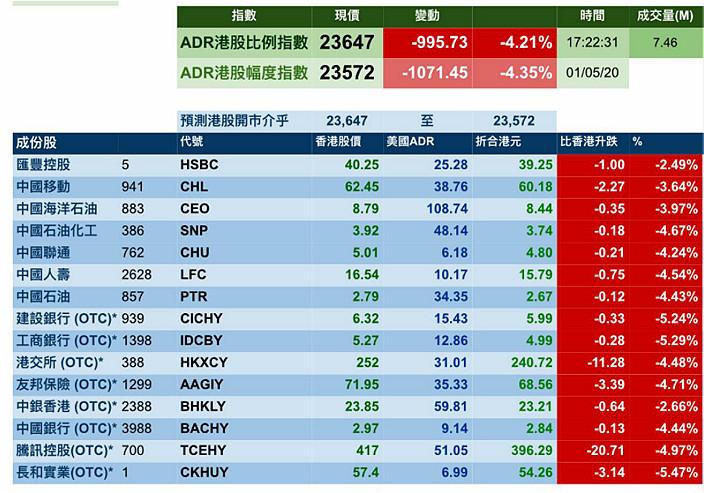 ADR港股幅度指數大插1071點。