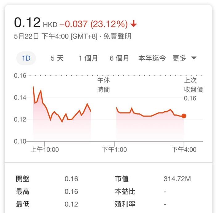 壹傳媒暴挫24%