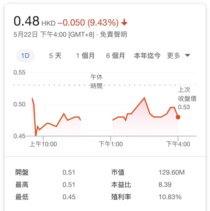 毛记葵涌今日股价下跌9.4%