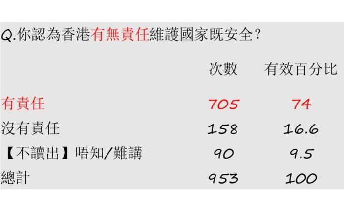 74%市民認為香港有責任維護國家的安全。