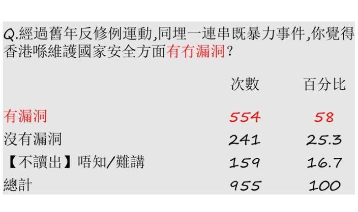 認為「維護國家安全有漏洞」的受訪者有58%。