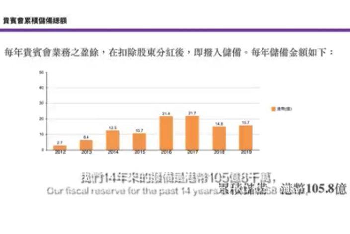 圖表顯示太陽城過去8年每年扣除股東分紅的盈餘。