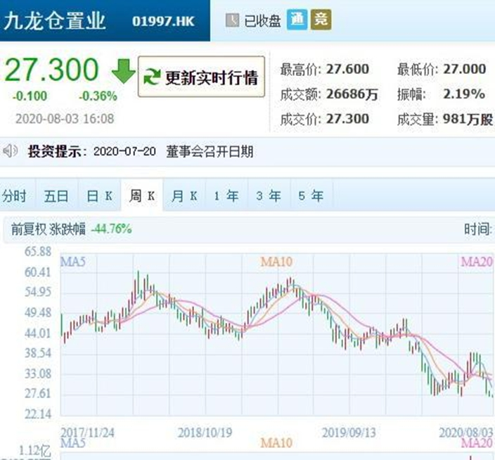 九倉置業(1997)股價剛創歷史新低,騰迅圖片。