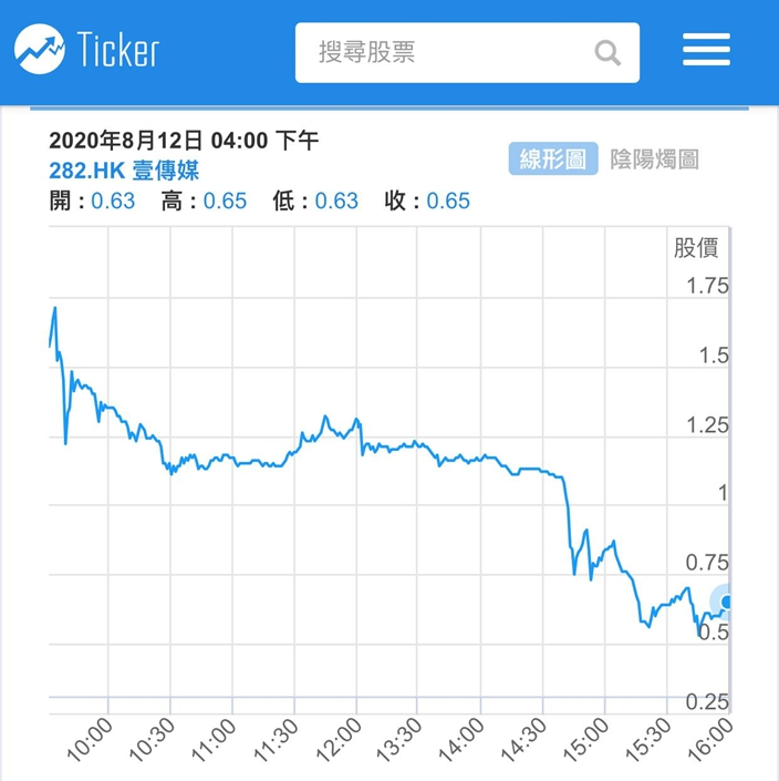 壹傳媒今早一開就抽上最高的1.75元,然後急插,股價大跌41%報收0.65元,從高位計更插了63%。Ticker.com