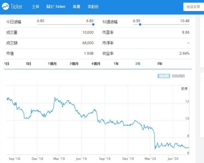 金朝陽(878)股價過去兩年跌了一半。Ticker.com