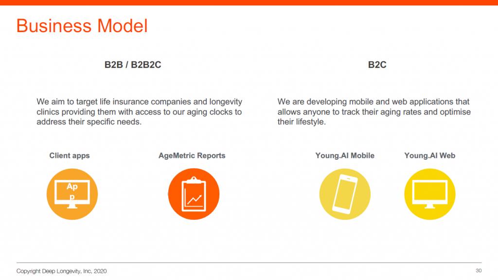 Deep Longevity商业模式包括B2B及B2C层面
