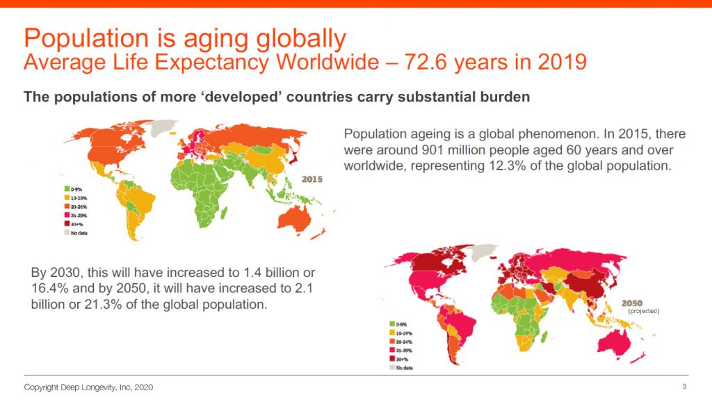 全球各国均面临人口老化的问题。(截图来自:Deep Longevity昨日网上演示)