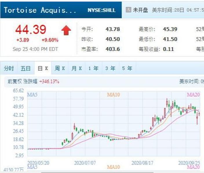最近有一只SPAC的股价比去年升了四倍,Tortoise Acquisition Corp(NYSE:SHLL)将与Hyliion合并,腾讯图片