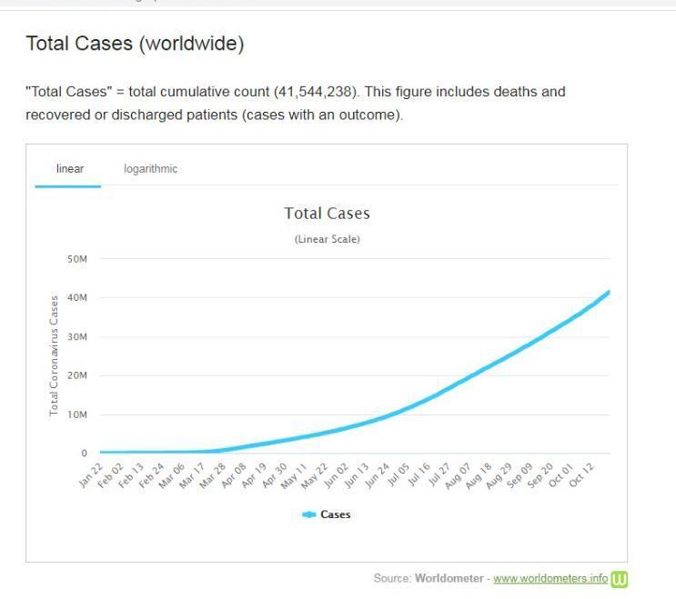 全球累積確診個案,繼續日日創新高。