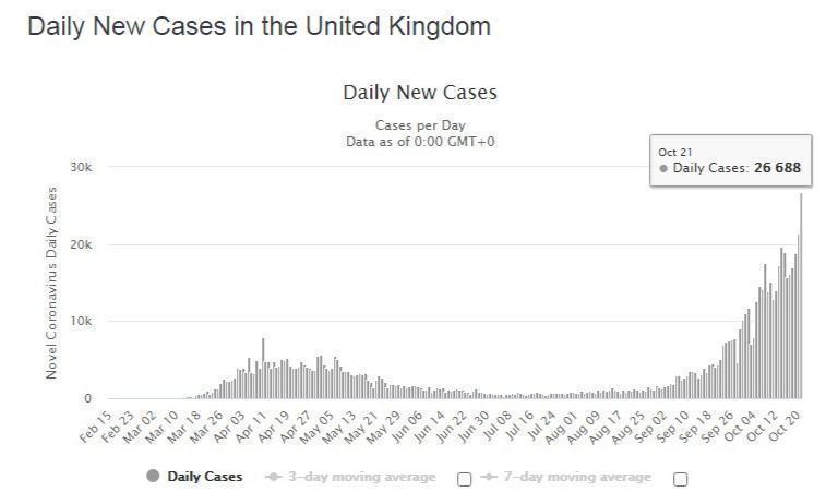 昨日(21日),英國新增26688宗,再創新高。