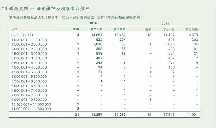 國泰2019年的年報,顯示年薪150萬至200萬元的飛行人員,就有1010人。