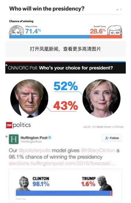 2016年大選前夜幾家美國媒體都預測希拉莉勝出。