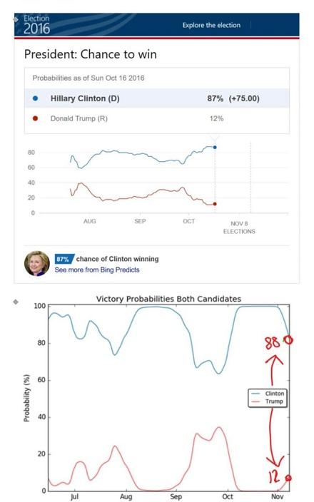 當時很多美國媒體估計希拉莉勝出的差幅很大。