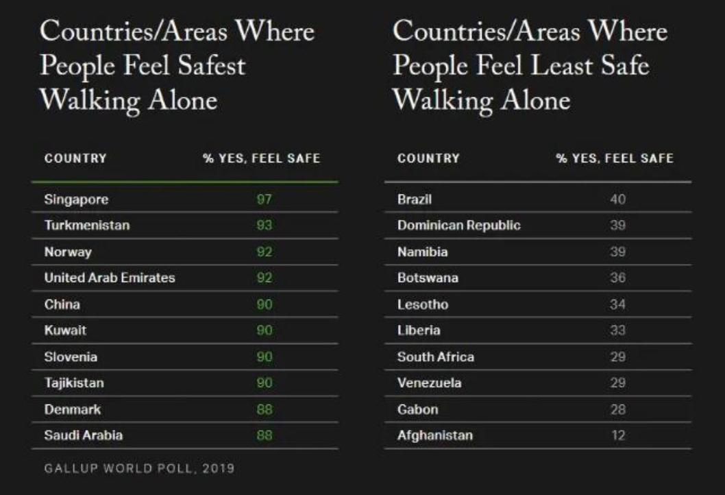 有90%的中國人「獨走夜路時感到安全」,全球排第5。