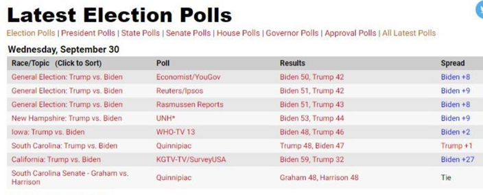 RealClearPolitics的數據顯示,民主黨候選人拜登的支持率始終壓過特朗普,領先約8至9個百分點。
