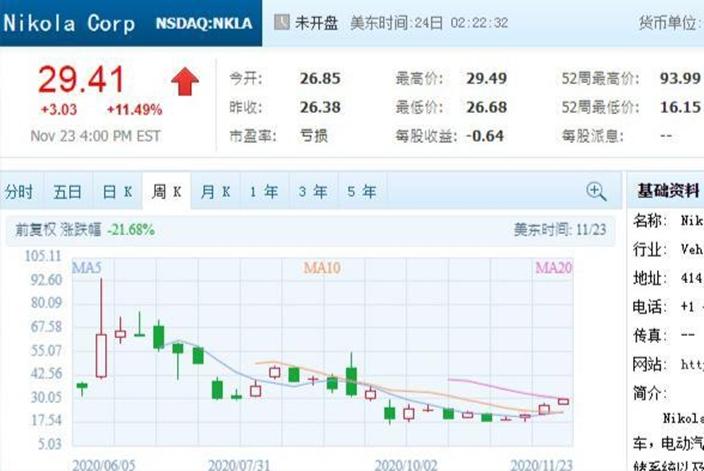氫燃料電池皮卡初創企業Nikola股價表現一般,唔好買錯,騰訊圖表。