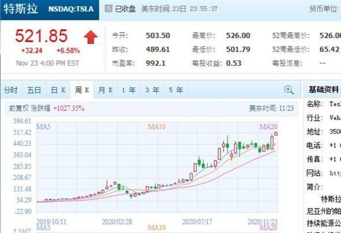 特斯拉股價剛又創歷史新高,過去1年升了7倍,騰訊圖表。
