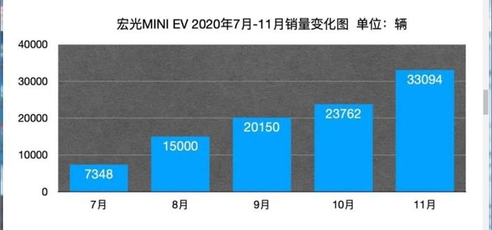 今年11月,宏光MINI EV单月销量达到33094辆,今年7月上市的车型,已经获得了10.04万辆的总销量。腾讯截图