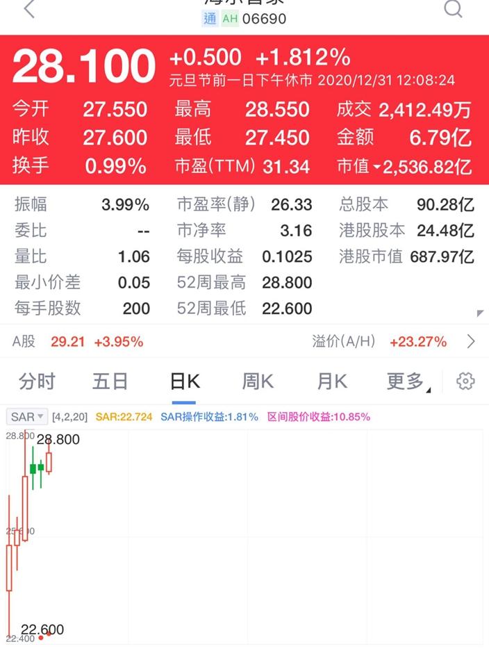 代替了私有化的海尔集团(1169)上市才6天的海尔智家 (6690)收报28.1元,我会视为2021年的利是股。新浪图表