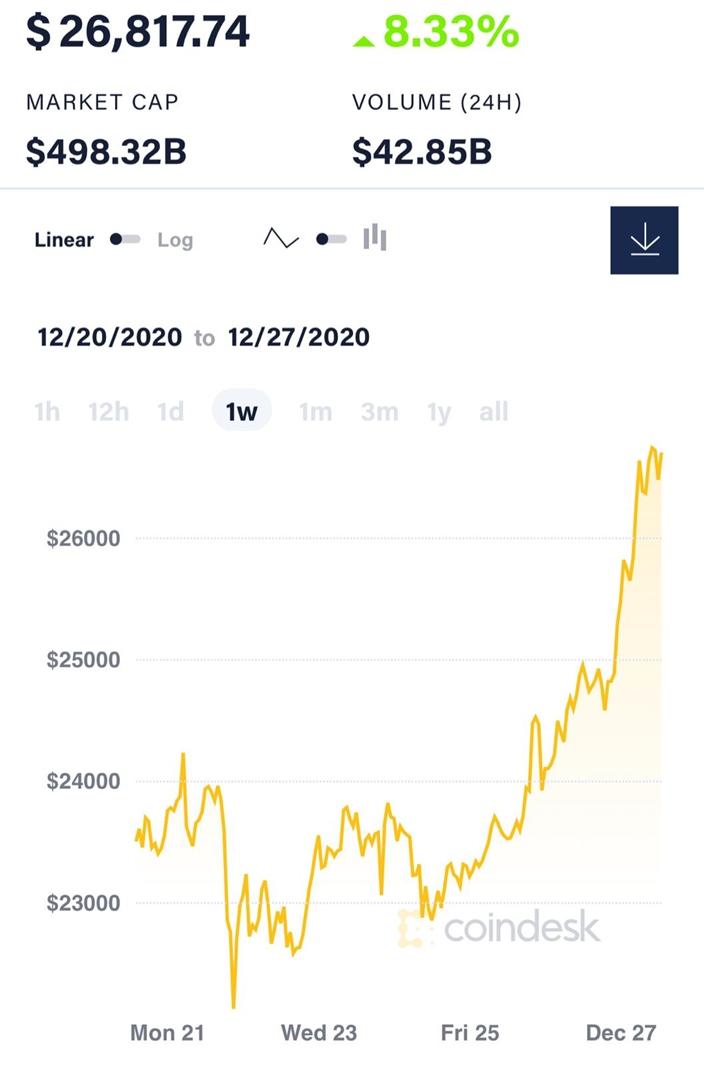 比特币价格12月26日周六晚,突然爆升,突破24000美元,再迅速冲破25000美元、26000美元,势如破竹,直逼27000美元。