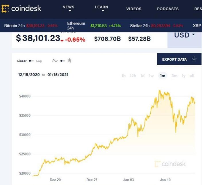 比特幣價格由17000美元水平升至最高41900美元,用了7個星期左右已經升了146%,升幅大,升勢急。