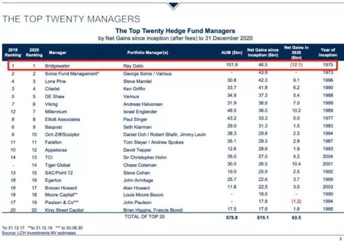 在过去十年的回报,LCH的最新排名,达里奥仍是史上最佳对冲基金经理