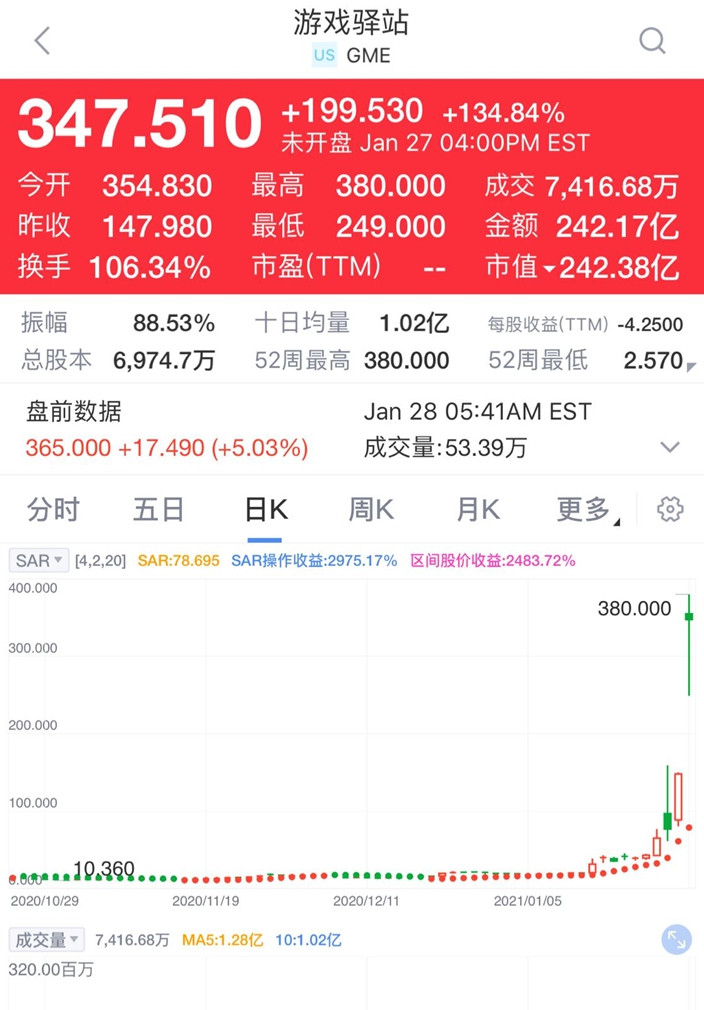 Game Stop本周三27日竟再狂升134%至347.51美元,短短两周大幅攀升16.3倍