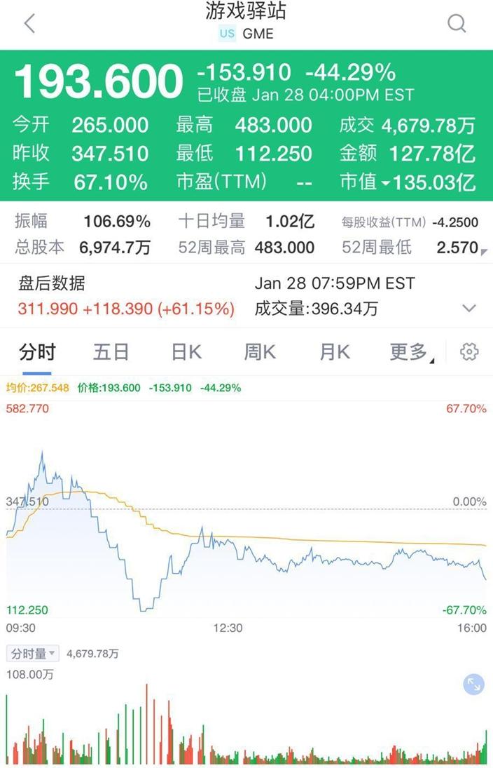 GME股价昨日瞬间由483美元高点,断崖式下跌至112.25美元!但股价跌到低点后,一路上升到318美元,而散户却不能买。