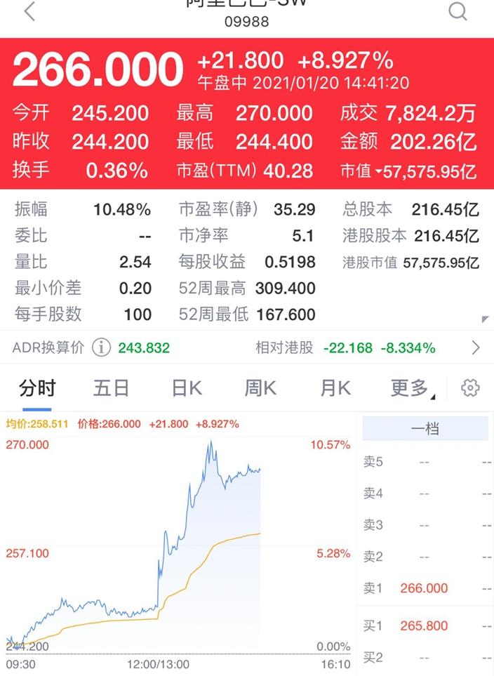 阿里巴巴(9988)在港股下午開市後升一成,一度高見270元。