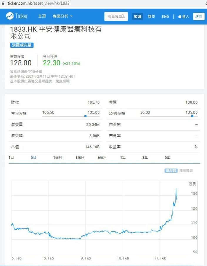 跟女股神追入平安好医生(1833),1日就升咗21%,ticker.com.hk