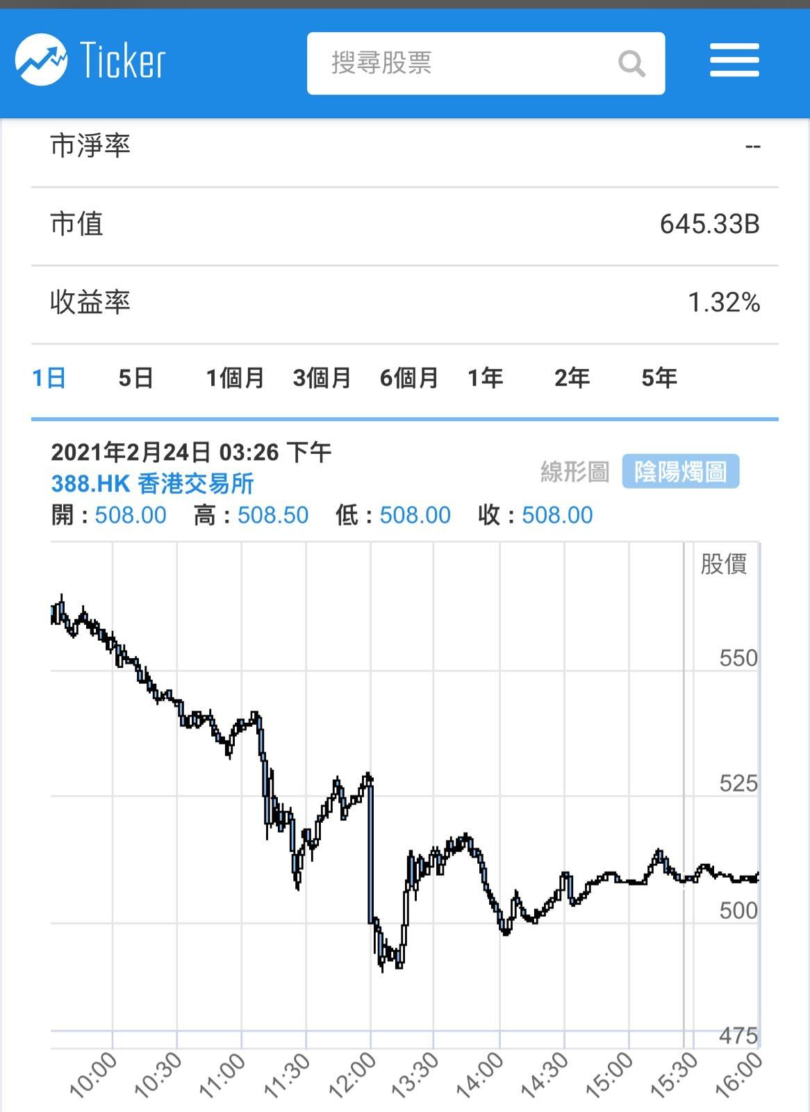 港交所(0388)股价亦相当敏感,跌了8%至509元水平,一度低见489.6元,和两周前的历史高位587元比较,跌了13%!