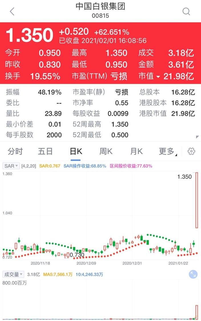 今日却益了港股,中国白银(815),急涨创逾5个半月高位,大升62%至1.35元