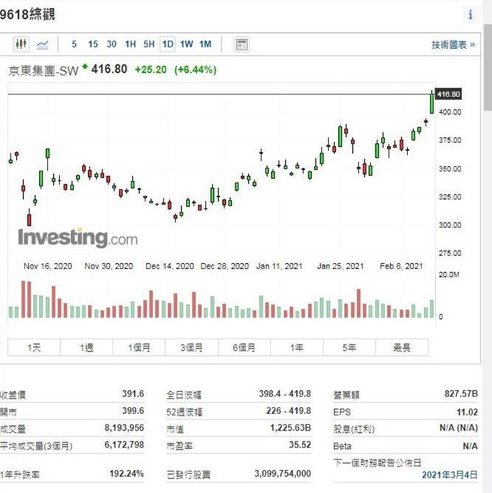 京东(9618)今日升6.4%见416.8元历史新高,持有79.12%的京东物流已提交上市申请。