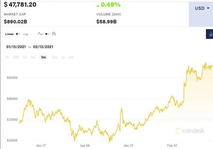 耶伦发言后,比特币价格没有怎样下跌,执笔时仍然企于47800美元水平。