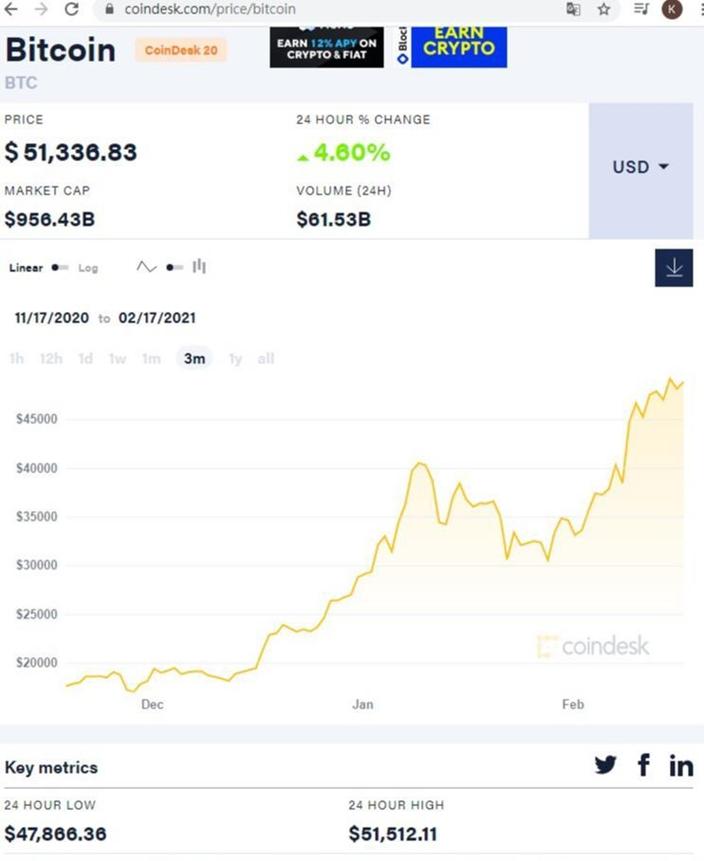 比特币的价格不停破关飞升,先后冲破23000、27000、30000、34000、40000美元,今日已升至51000美元之上