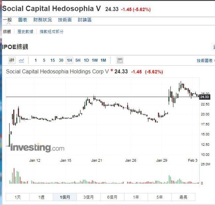 SoFi 股价过去一个月已上升了一倍多,但估值和竞争对手Robinhood及Affirm 比较,依然便宜。
