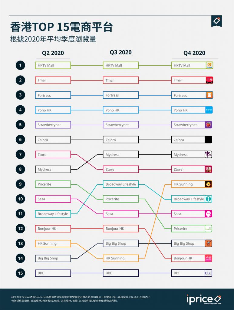 香港TOP 15电商