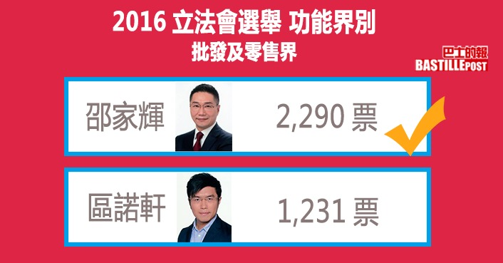 泛民曾在2016年功能組別選舉中試水溫,區諾軒參選批零界。